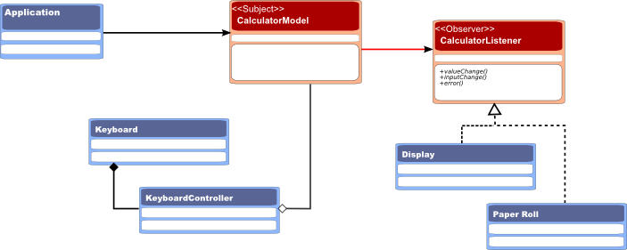 Observer pattern a class diagram ccuart Choice Image